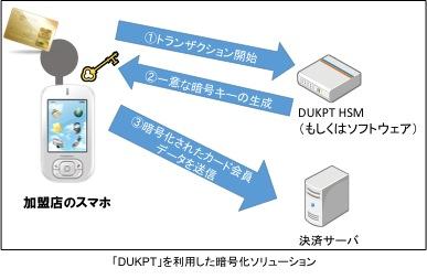 「DUKPT」を利用した暗号化ソリューション