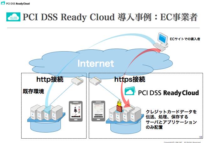 PCI DSS Ready Cloud 導入事例:EC事業者