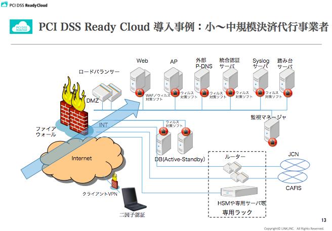 PCI DSS Ready Cloud 導入事例:小〜中規模決済代行事業者