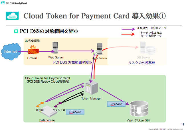 Cloud Token for Payment Card 導入効果