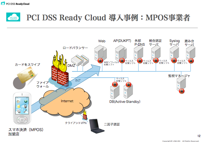 PCI DSS Ready Cloud 導入事例:MPOS事業者