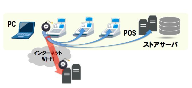 POSマルウェアによる攻撃例