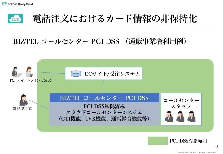 BIZTEL PCI DSS コールセンター