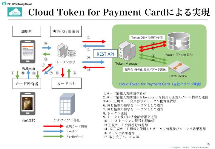 Cloud Token for Payment Card