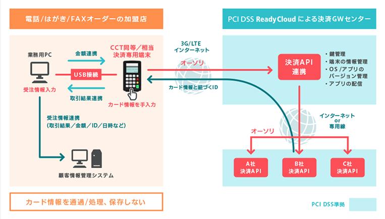 PayTG サービスイメージ